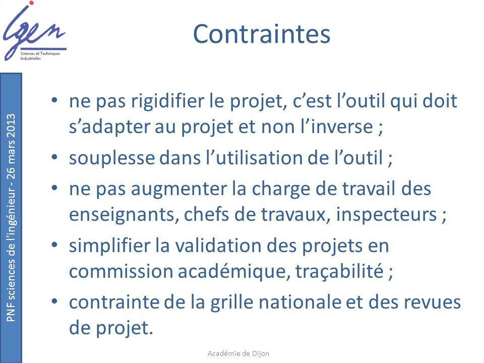 Contraintes ne pas rigidifier le projet, c'est l'outil qui doit s'adapter au projet et non l'inverse ;