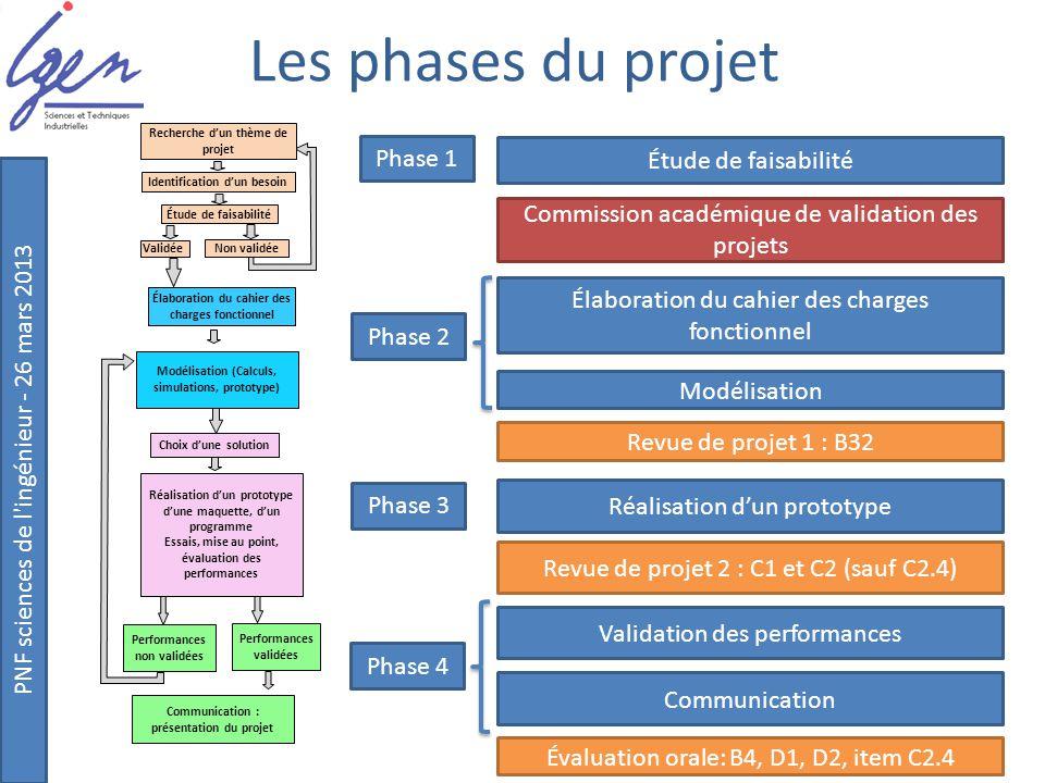 Les phases du projet Phase 1 Étude de faisabilité