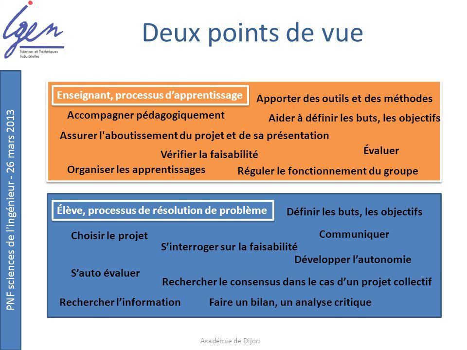 Deux points de vue Enseignant, processus d'apprentissage