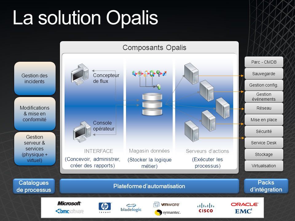 La solution Opalis Composants Opalis 11 Catalogues de processus