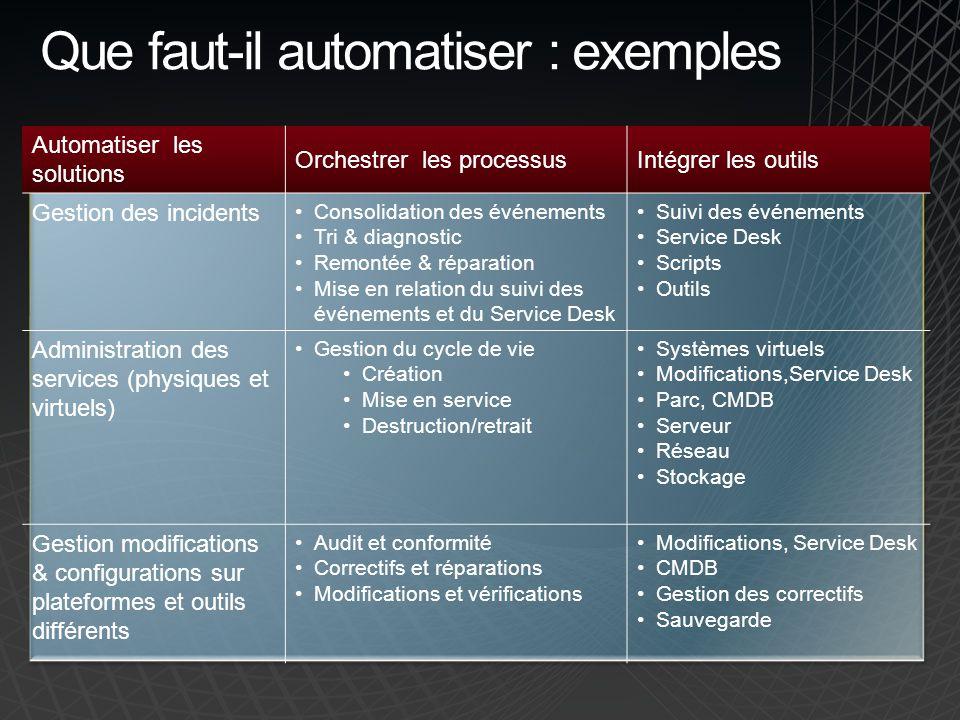 Que faut-il automatiser : exemples