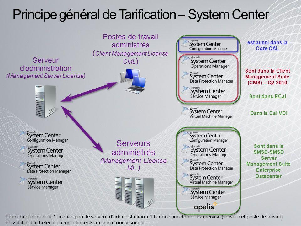 Principe général de Tarification – System Center