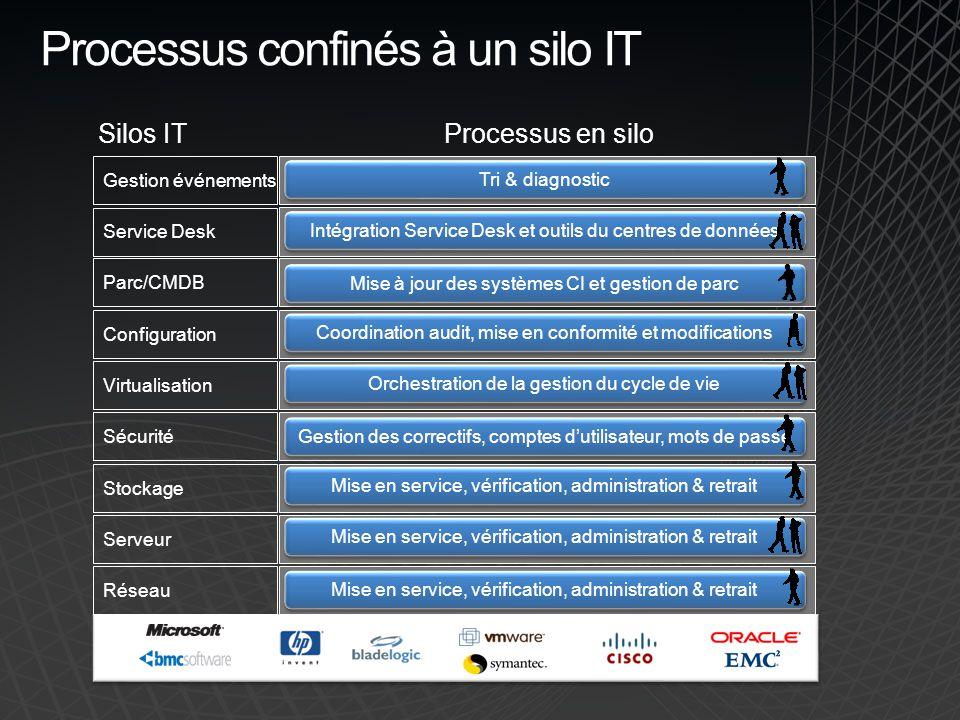 Processus confinés à un silo IT