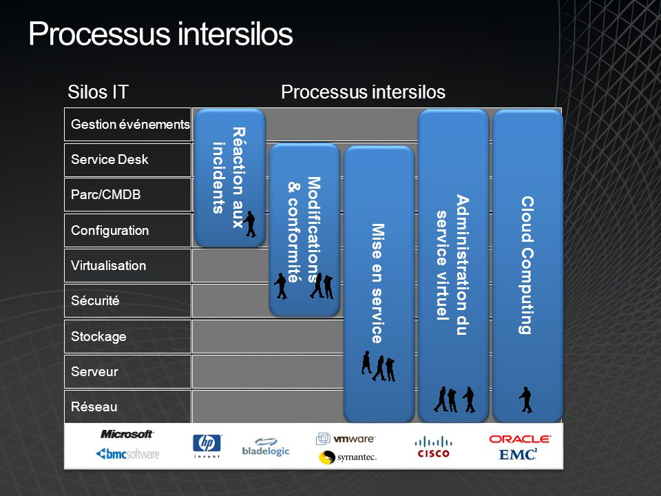 Processus intersilos Silos IT Processus intersilos