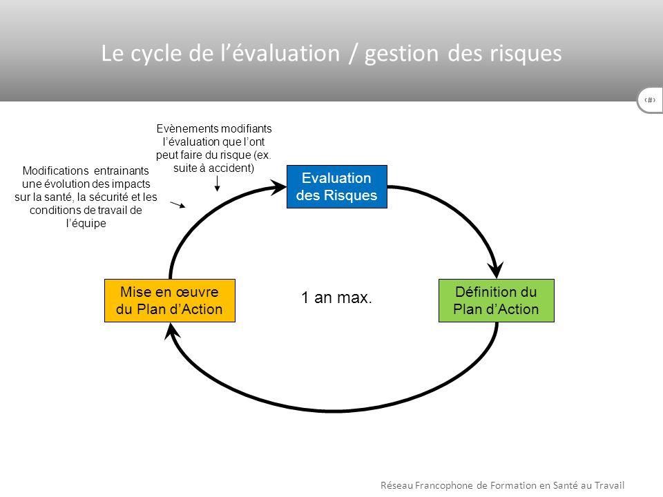Le cycle de l'évaluation / gestion des risques