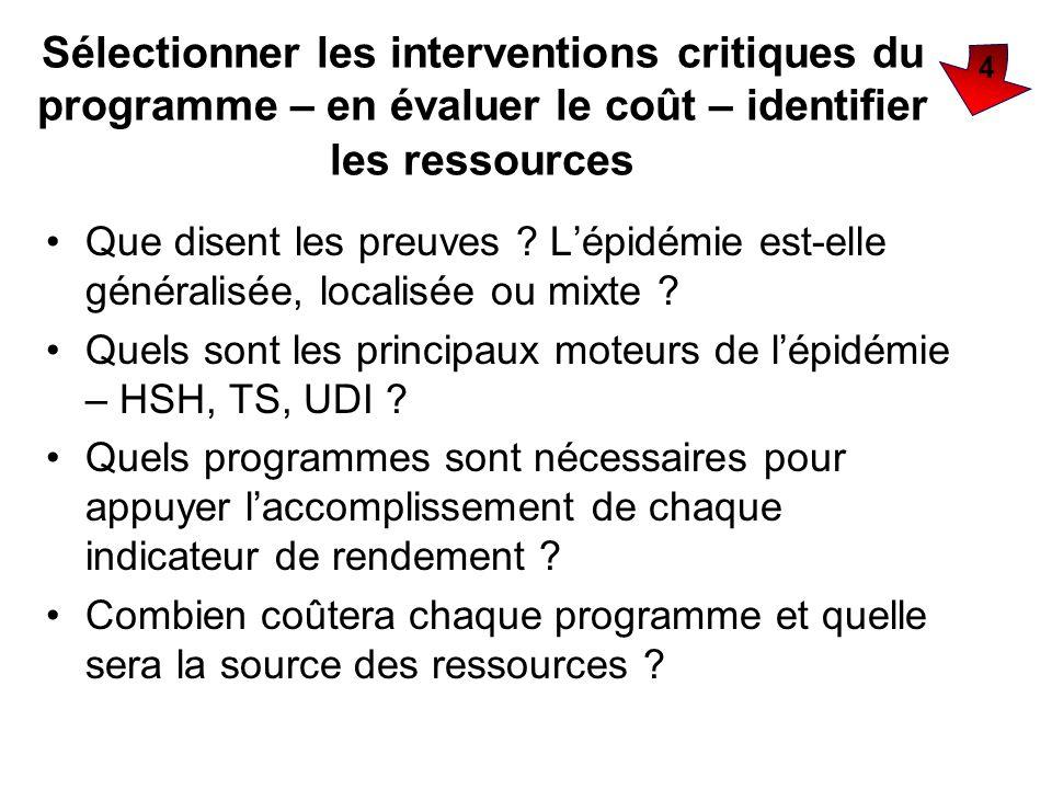 Sélectionner les interventions critiques du programme – en évaluer le coût – identifier les ressources