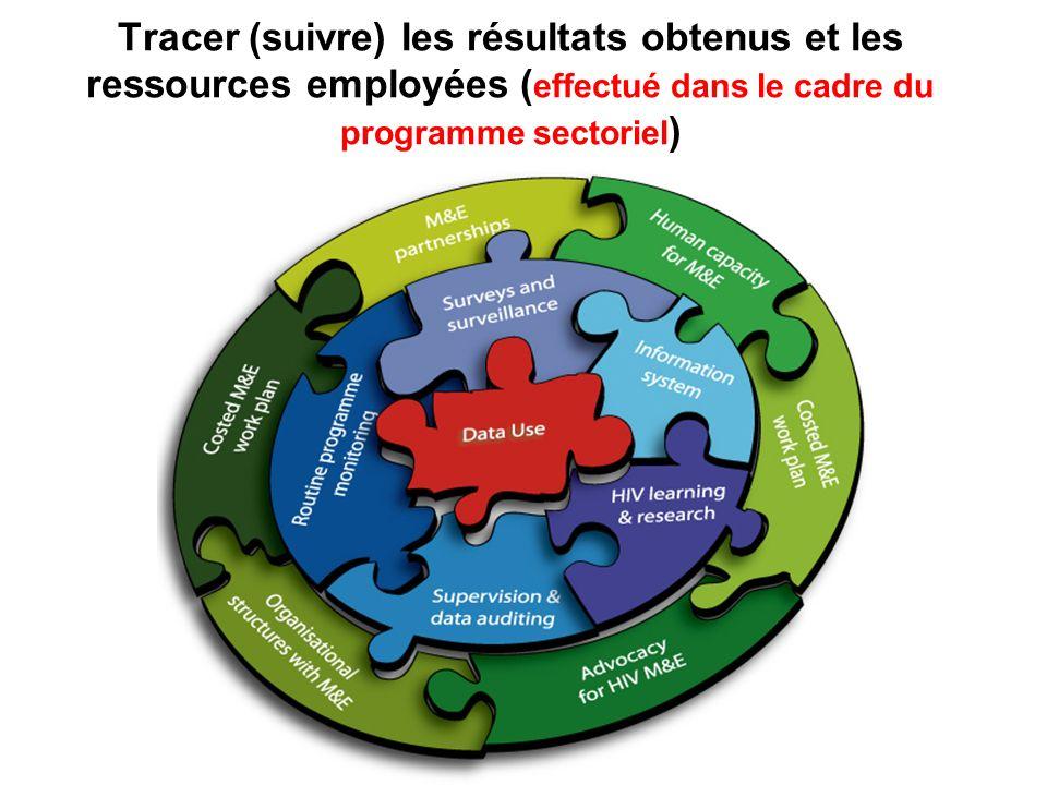 Tracer (suivre) les résultats obtenus et les ressources employées (effectué dans le cadre du programme sectoriel)