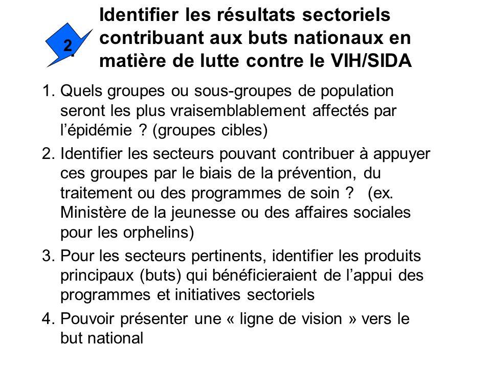 Identifier les résultats sectoriels contribuant aux buts nationaux en matière de lutte contre le VIH/SIDA
