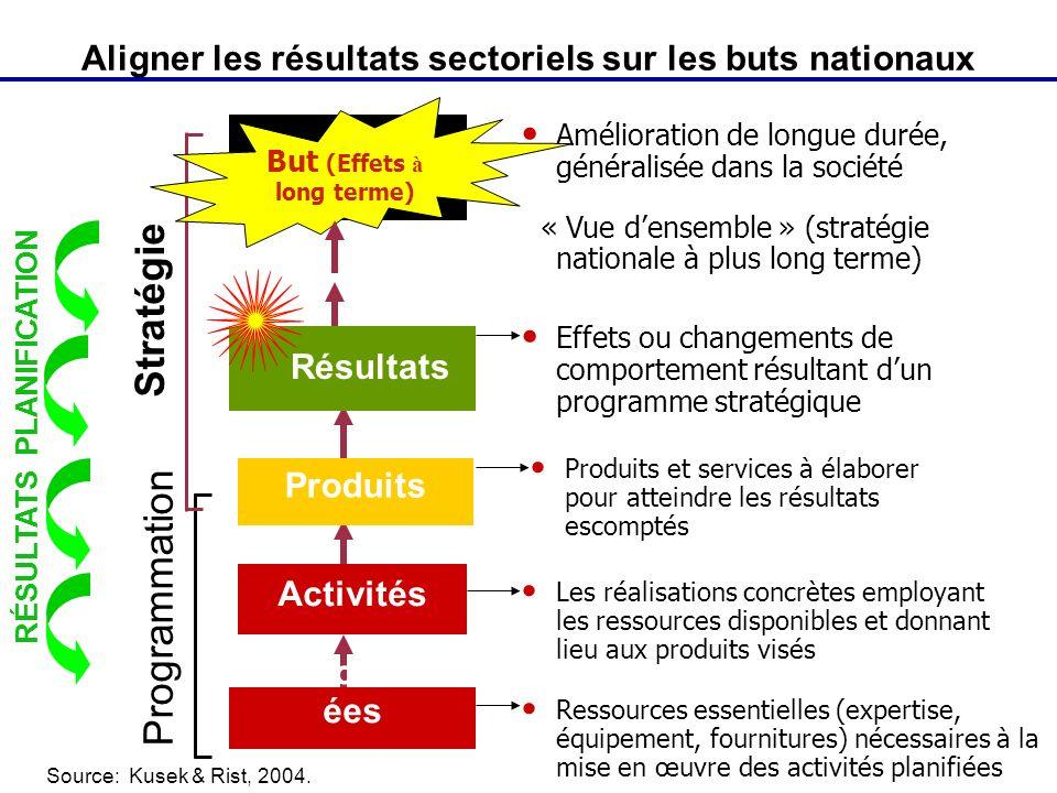 Aligner les résultats sectoriels sur les buts nationaux