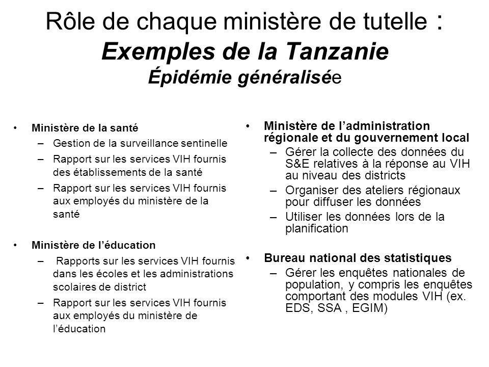 Rôle de chaque ministère de tutelle : Exemples de la Tanzanie Épidémie généralisée