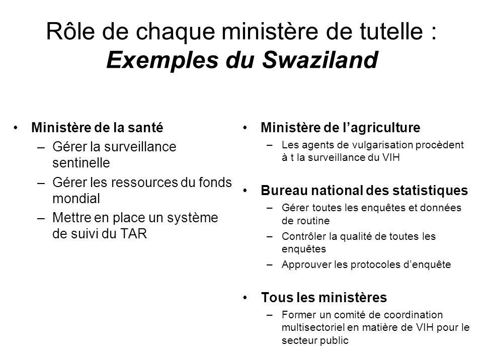 Rôle de chaque ministère de tutelle : Exemples du Swaziland