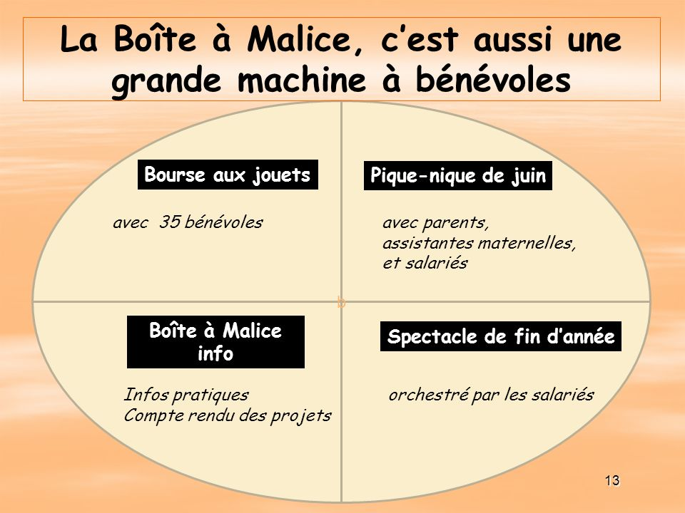 La Boîte à Malice, c'est aussi une grande machine à bénévoles