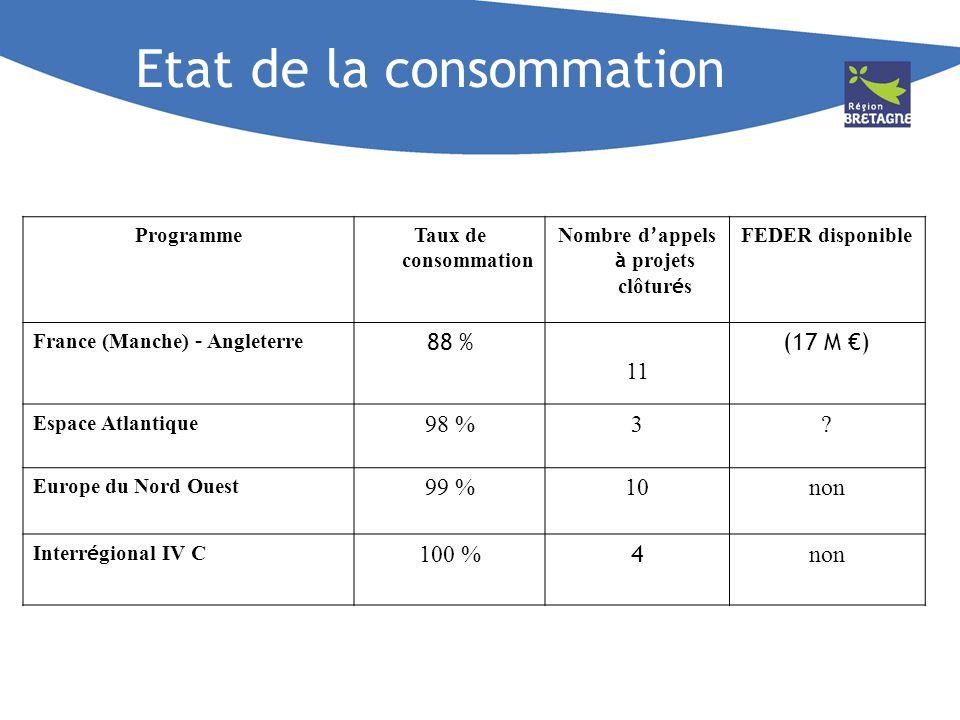 Etat de la consommation