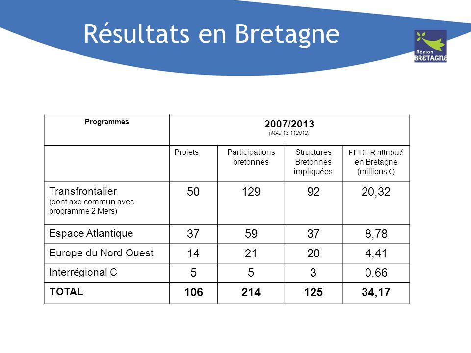 FEDER attribué en Bretagne (millions €)