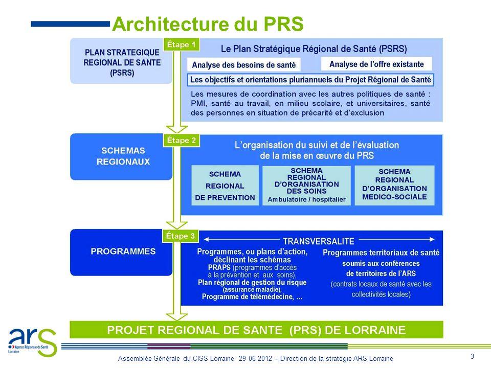 Architecture du PRS crsa