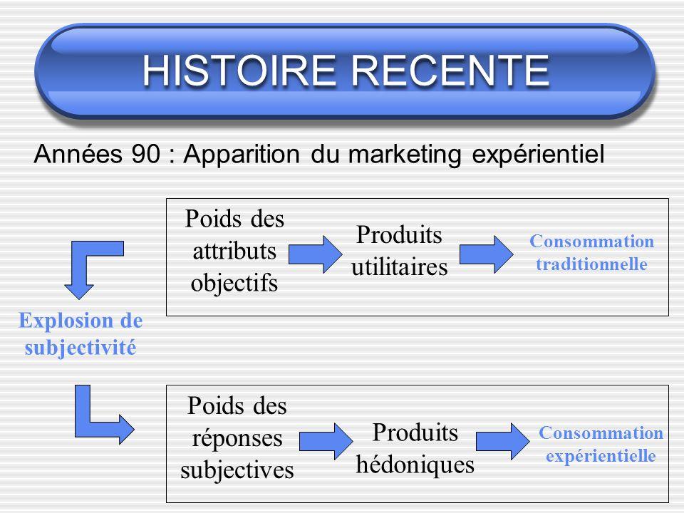 HISTOIRE RECENTE Années 90 : Apparition du marketing expérientiel