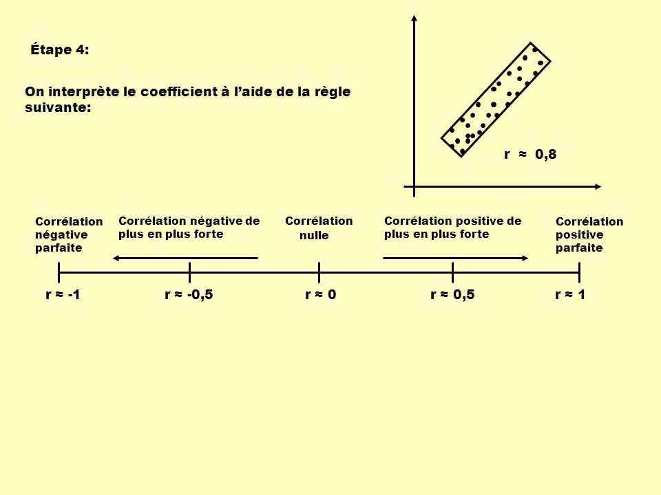 On interprète le coefficient à l'aide de la règle suivante: