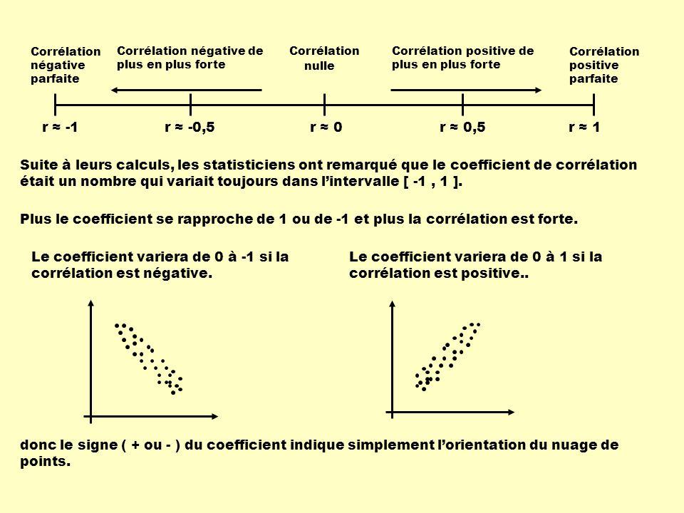 Le coefficient variera de 0 à -1 si la corrélation est négative.