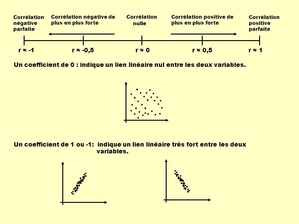 r ≈ -1 Corrélation négative parfaite. Corrélation positive parfaite. Corrélation. nulle. Corrélation négative de plus en plus forte.