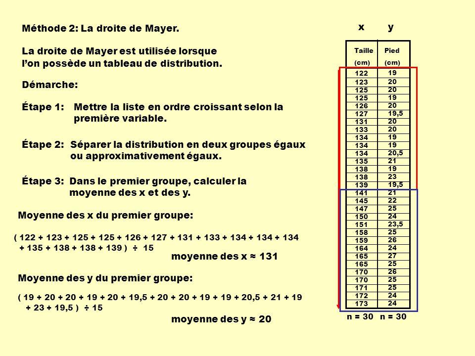 Méthode 2: La droite de Mayer. x y