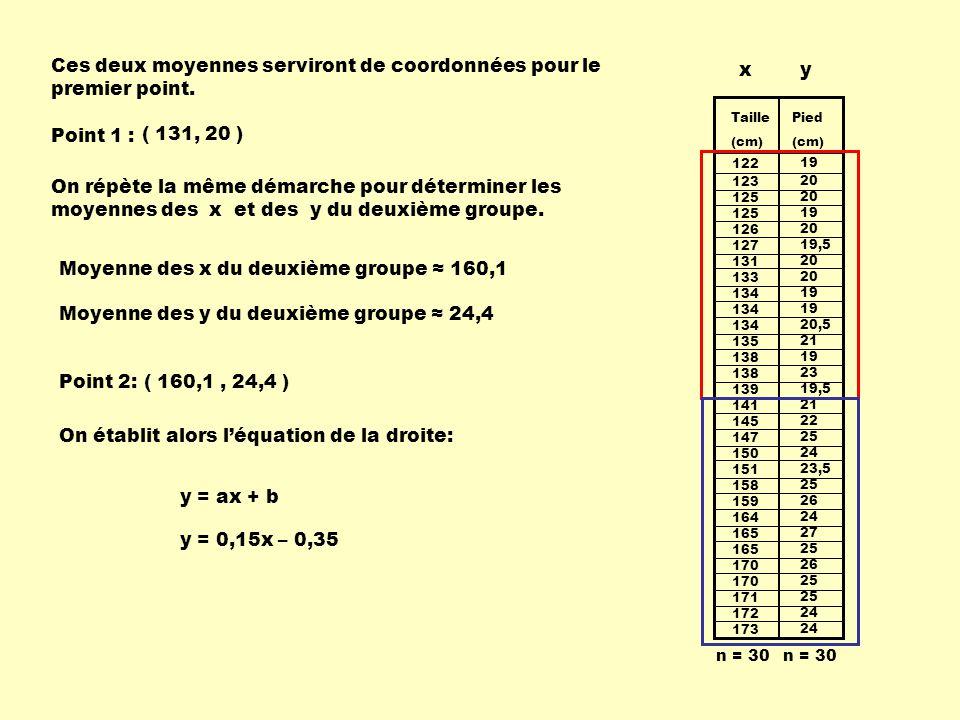 Ces deux moyennes serviront de coordonnées pour le premier point. x y