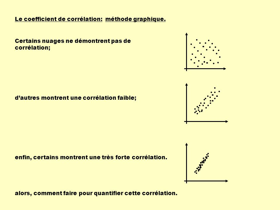 Le coefficient de corrélation: