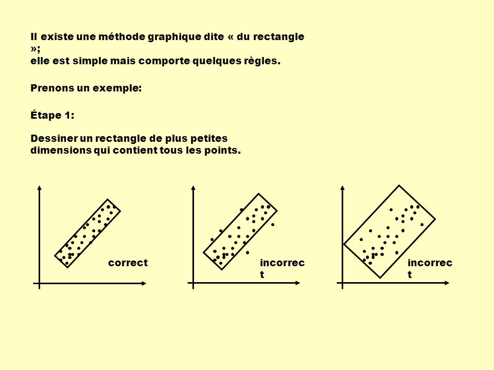 Il existe une méthode graphique dite « du rectangle »;