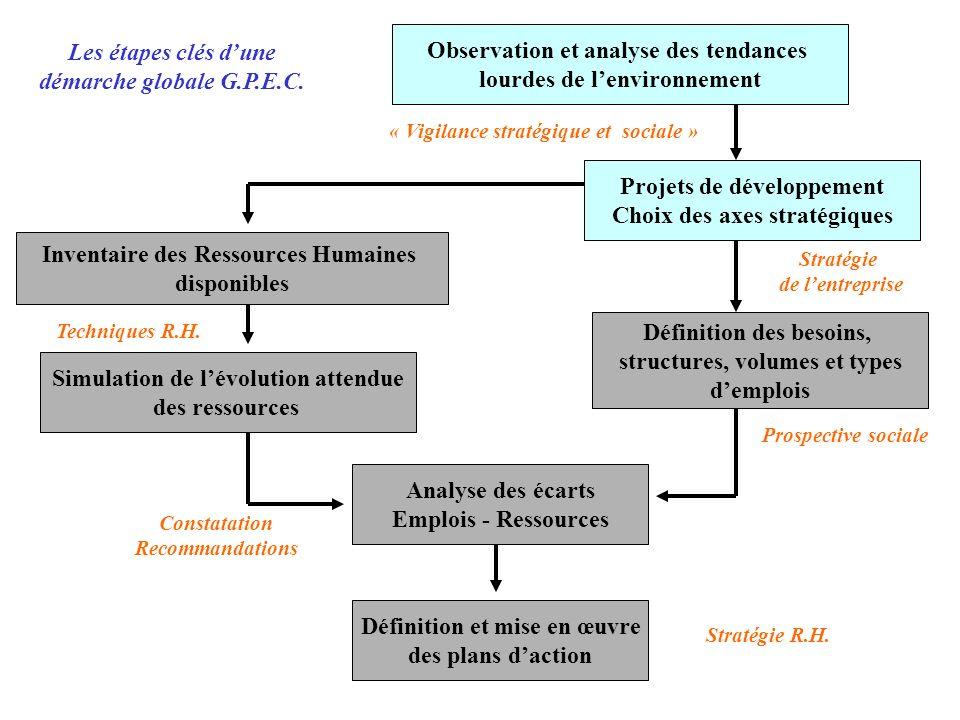 Observation et analyse des tendances lourdes de l'environnement