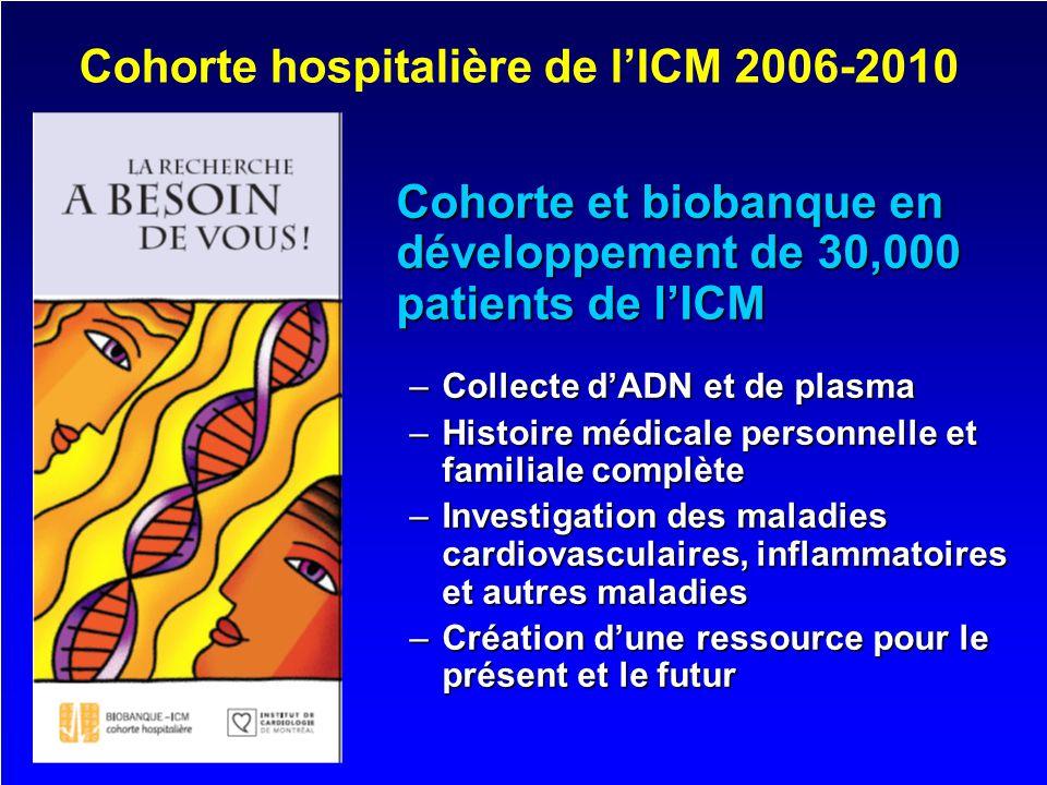 Cohorte hospitalière de l'ICM 2006-2010