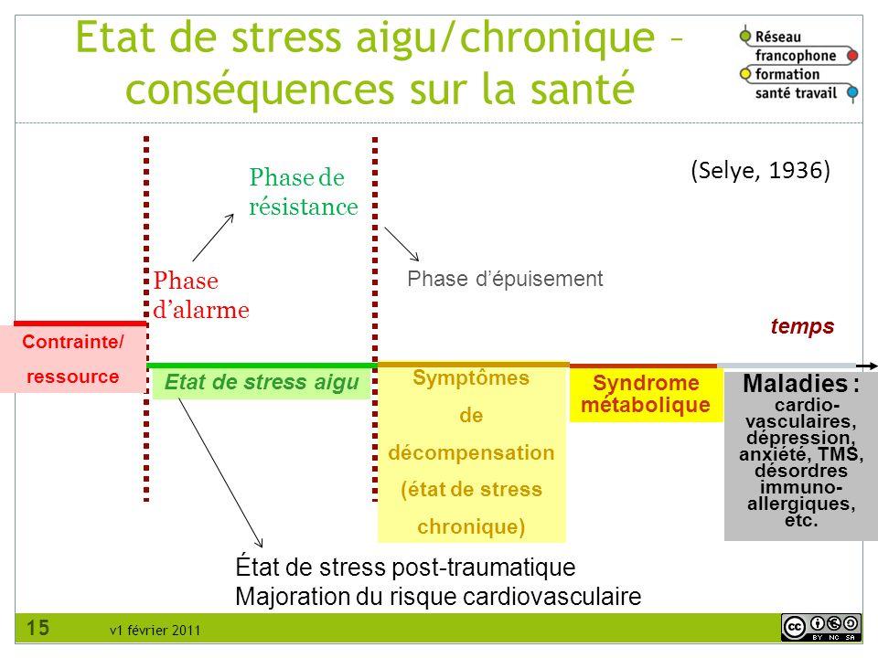 Etat de stress aigu/chronique – conséquences sur la santé