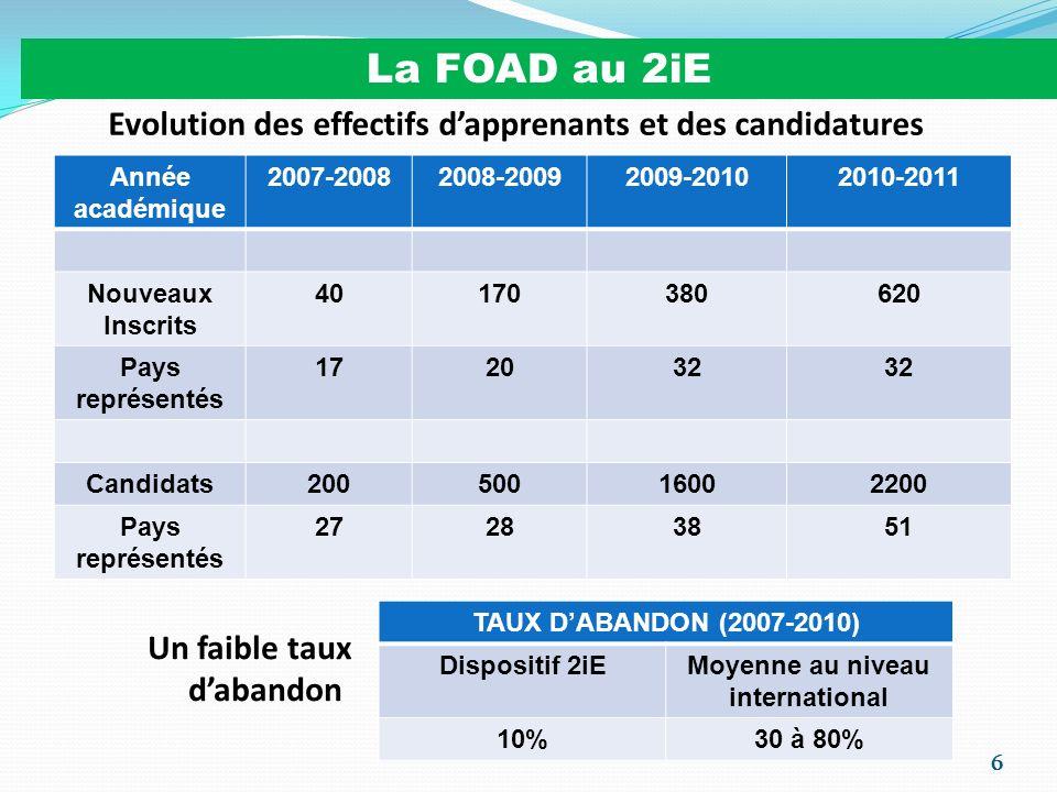 La FOAD au 2iE Evolution des effectifs d'apprenants et des candidatures. Année académique. 2007-2008.