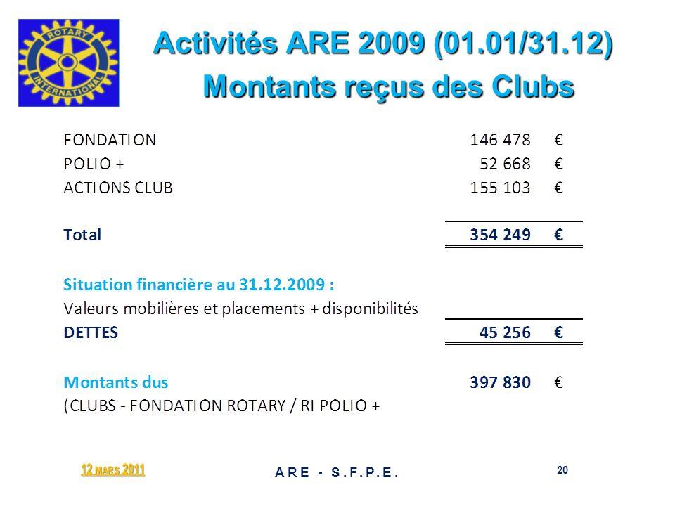 Activités ARE 2009 (01.01/31.12) Montants reçus des Clubs