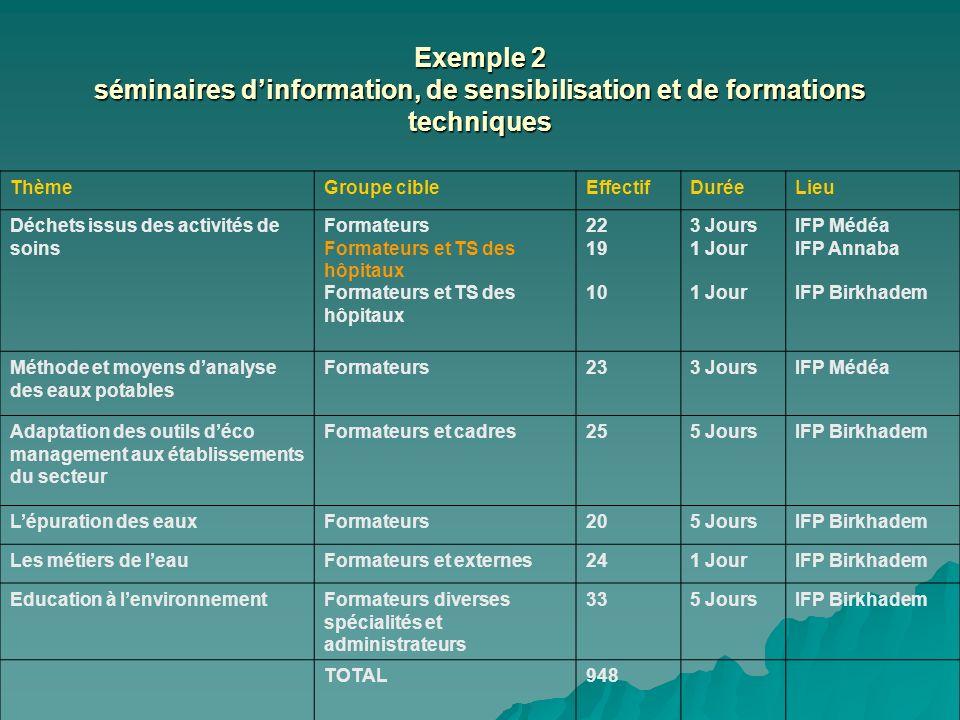Exemple 2 séminaires d'information, de sensibilisation et de formations techniques
