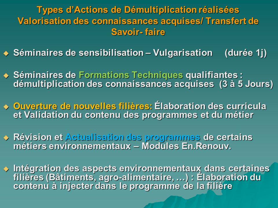 Types d'Actions de Démultiplication réalisées Valorisation des connaissances acquises/ Transfert de Savoir- faire