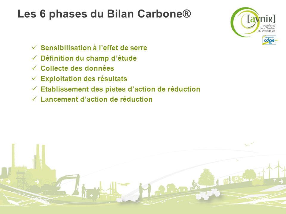 Les 6 phases du Bilan Carbone®