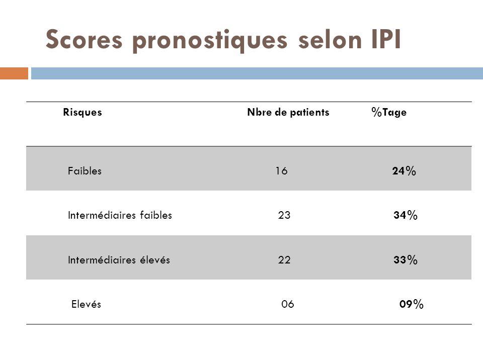 Scores pronostiques selon IPI