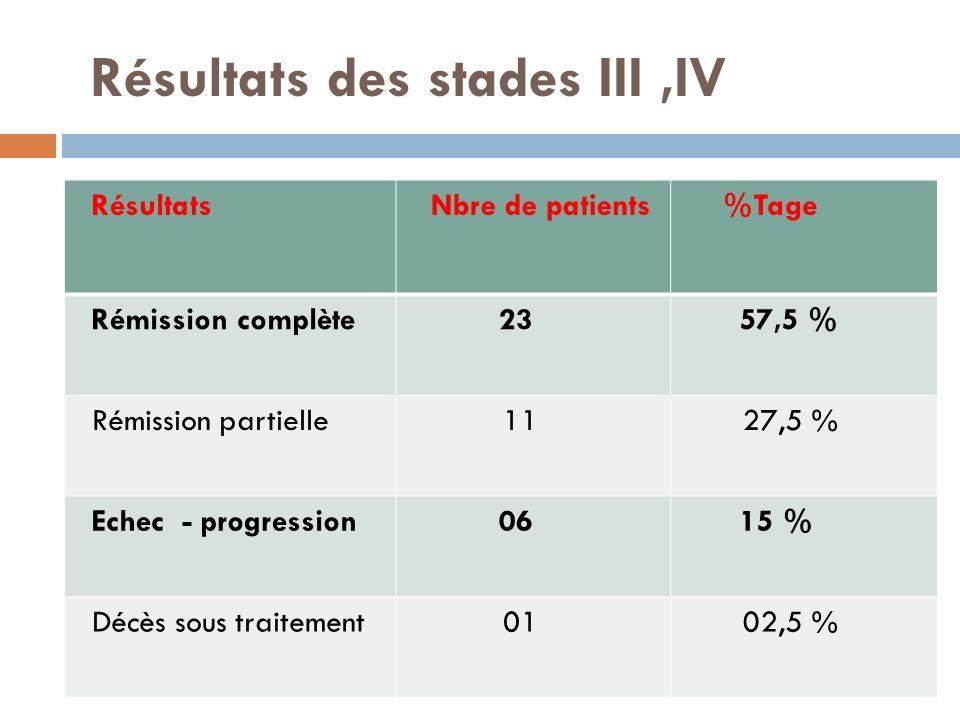 Résultats des stades III ,IV