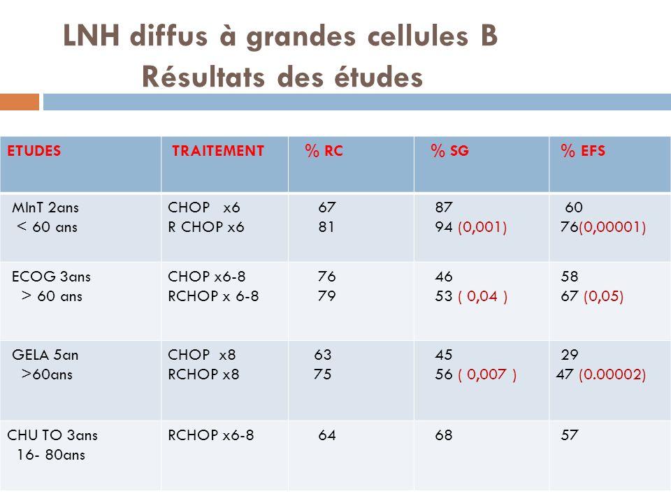 LNH diffus à grandes cellules B Résultats des études
