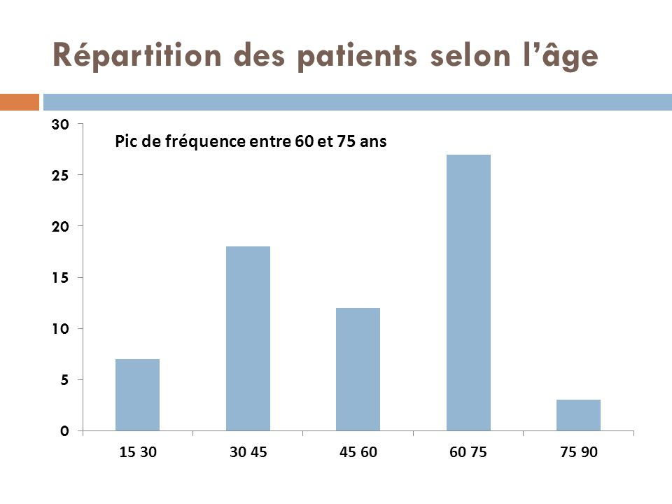 Répartition des patients selon l'âge