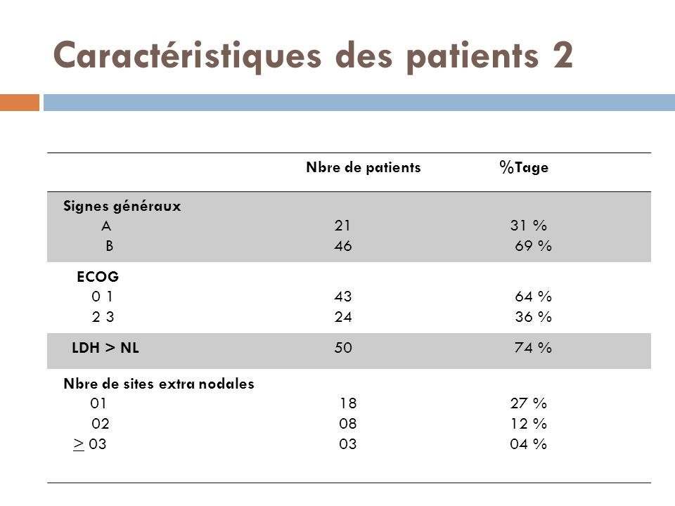Caractéristiques des patients 2