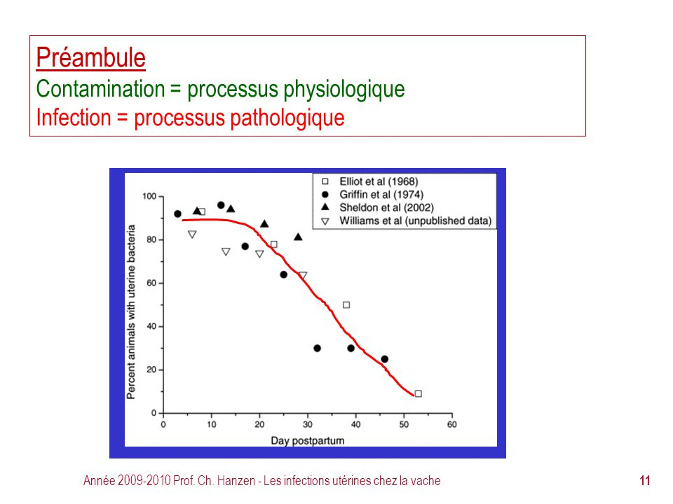 Préambule Contamination = processus physiologique Infection = processus pathologique