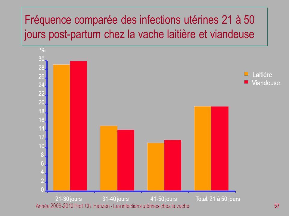 Fréquence comparée des infections utérines 21 à 50 jours post-partum chez la vache laitière et viandeuse
