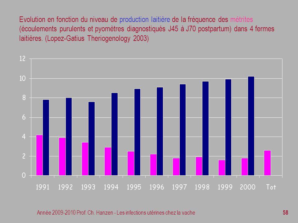 Evolution en fonction du niveau de production laitière de la fréquence des métrites (écoulements purulents et pyomètres diagnostiqués J45 à J70 postpartum) dans 4 fermes laitières. (Lopez-Gatius Theriogenology 2003)
