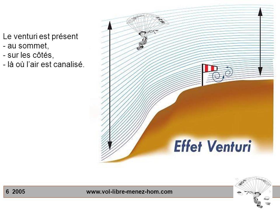 Le venturi est présent - au sommet, - sur les côtés, - là où l'air est canalisé.
