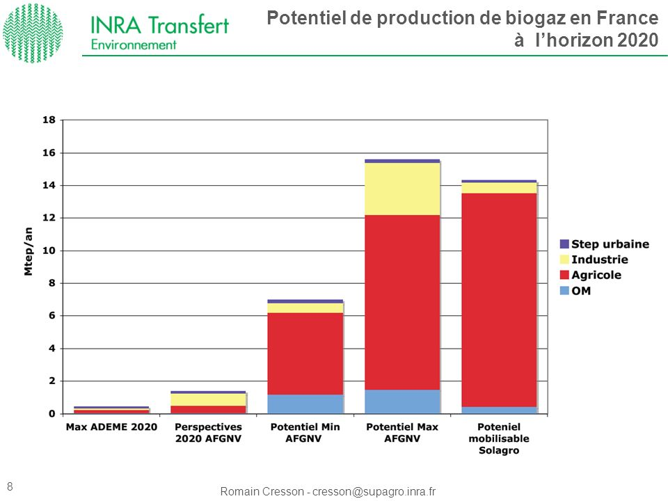 Potentiel de production de biogaz en France