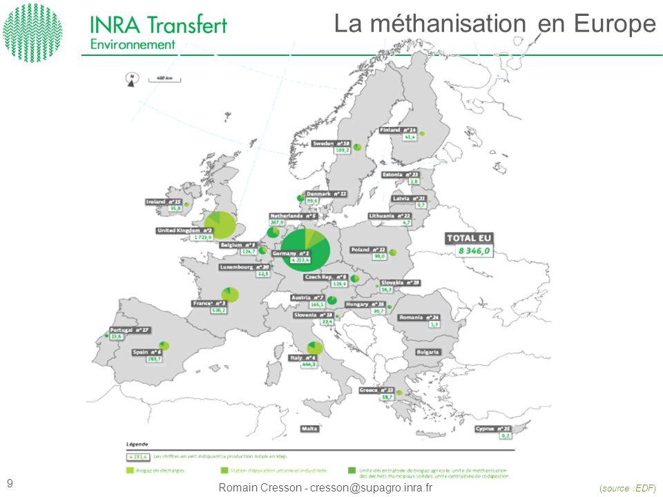 La méthanisation en Europe