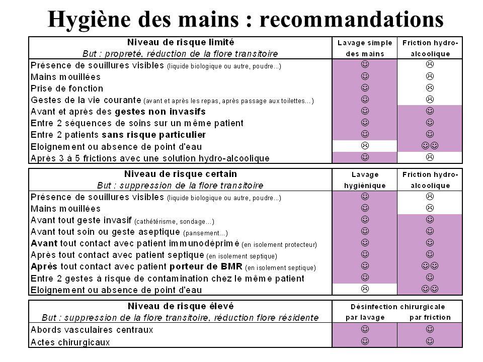 Hygiène des mains : recommandations
