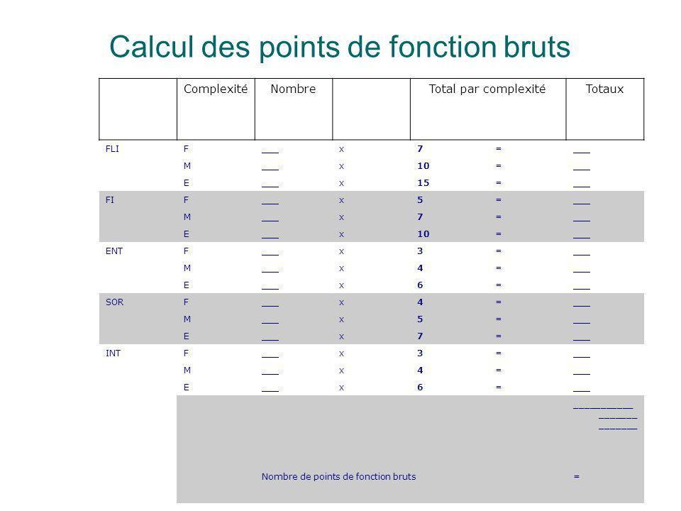 Calcul des points de fonction bruts
