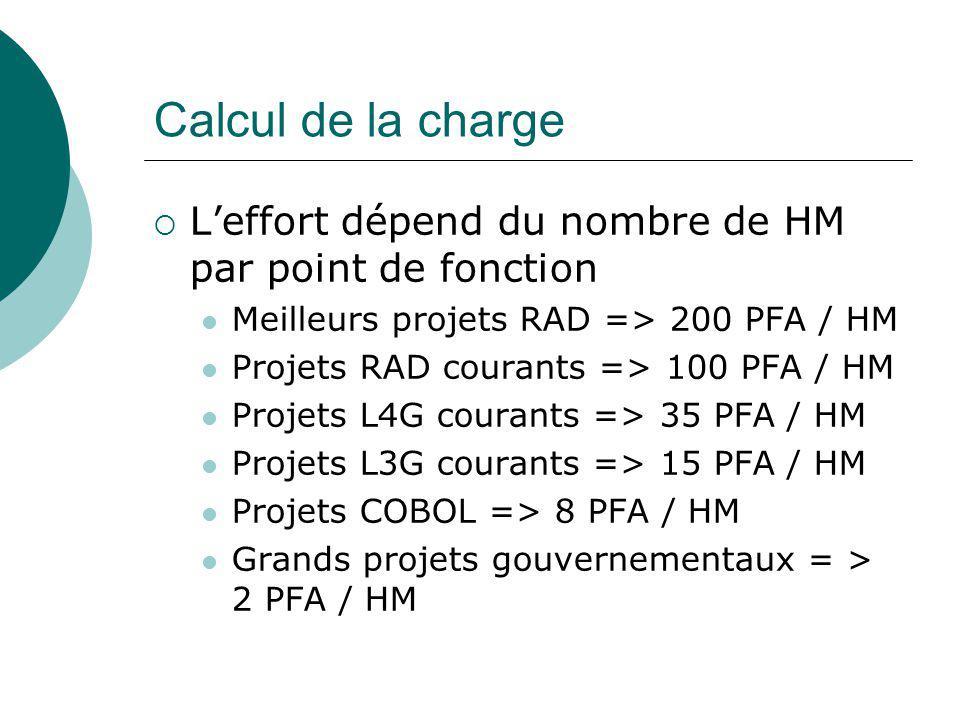 Calcul de la charge L'effort dépend du nombre de HM par point de fonction. Meilleurs projets RAD => 200 PFA / HM.