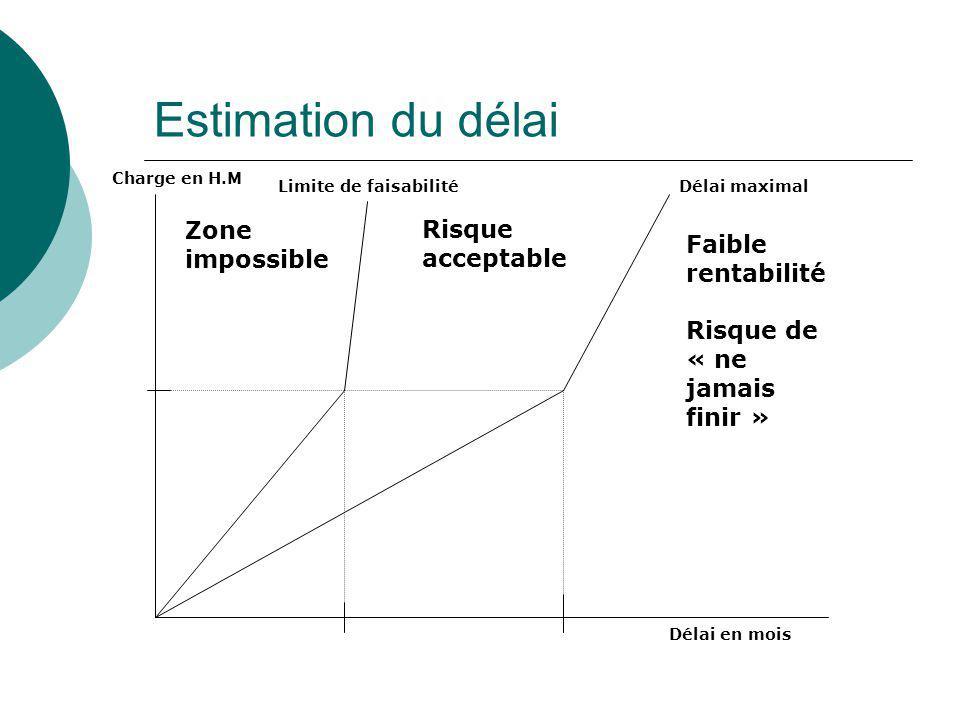 Estimation du délai Zone impossible Risque acceptable